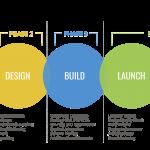 BearCreek Website Design Process